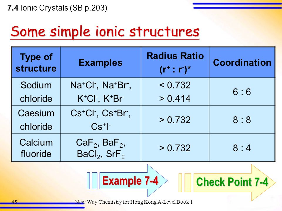 New Way Chemistry for Hong Kong A-Level Book 144 Co-ordination number of Ca + = 8 Co-ordination number of F - = 4 8 : 4 co-ordination Structure of Calcium Fluoride 7.4 Ionic Crystals (SB p.203) Face-centred cubic lattice