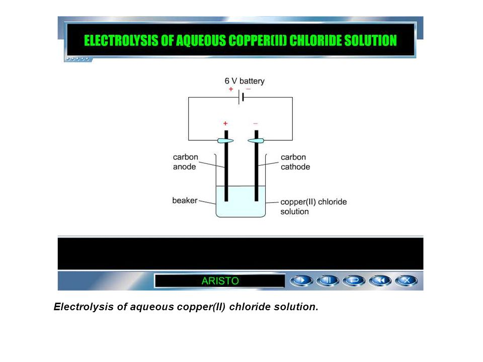 ELECTROLYSIS OF AQUEOUS COPPER(II) CHLORIDE SOLUTION Aqueous copper(II) chloride conducts electricity. During electrolysis, copper(II) chloride is dec