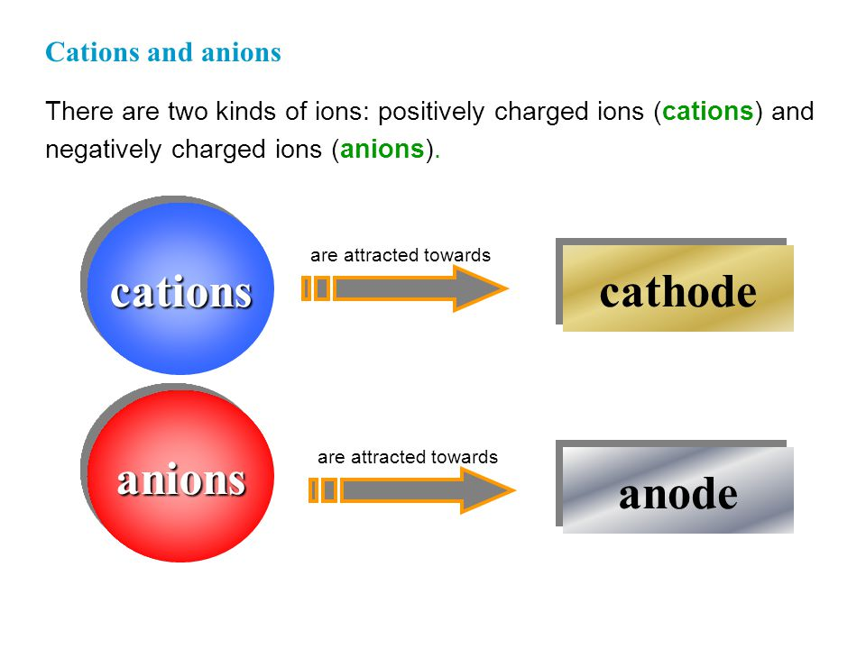 An ION is an atom or a group of atoms having an overall electric charge. A simple (monoatomic) ion is derived from a single atom. A polyatomic ion is