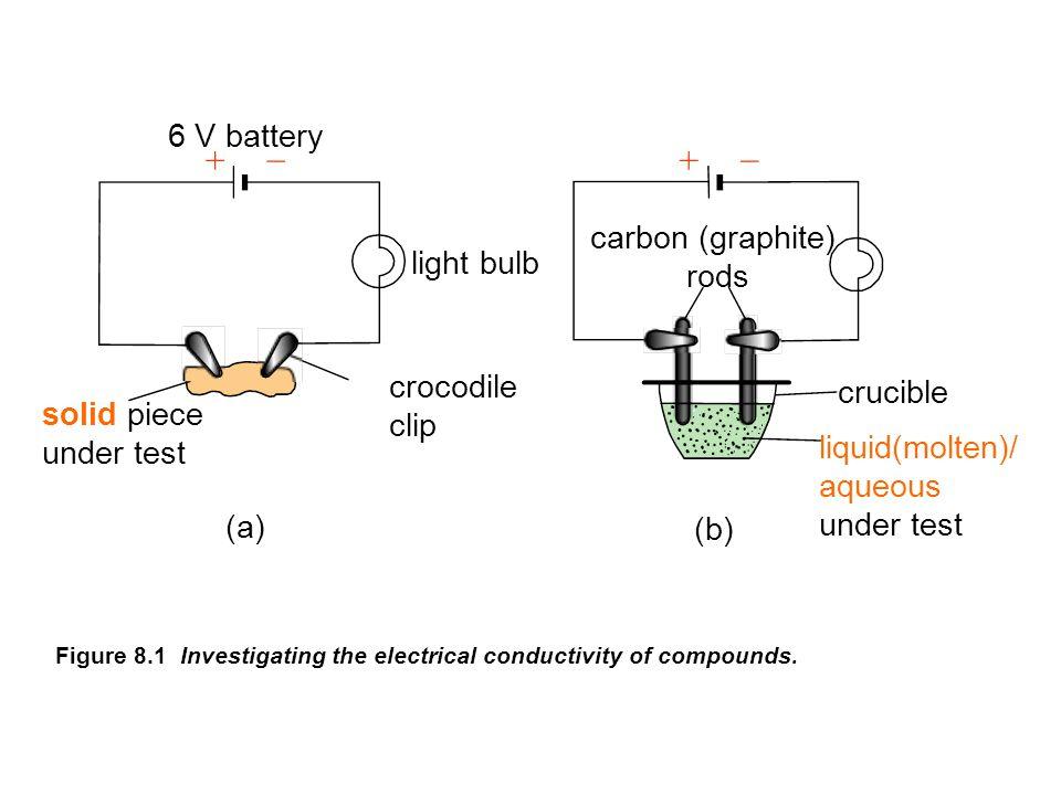 Na          loses 1 e - + Na         unstable and reactive reactive sodium atom (Na) 2, 8, 1 Na ion + stablestable CATIONCATION