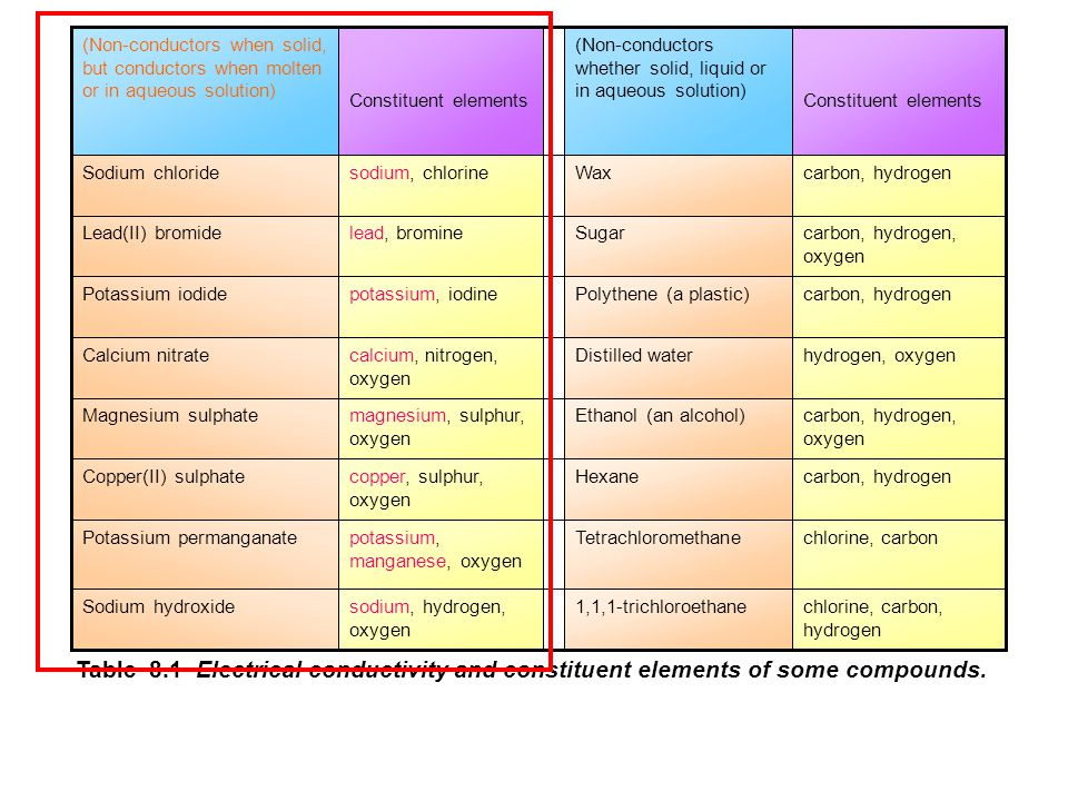 Questions Lead(II) dichromate Iron(III) oxide Potassium permanganate Zinc hydroxide KNO 3 CaCO 3 Ca(HCO 3 ) 2 Fe 2 (SO 4 ) 3