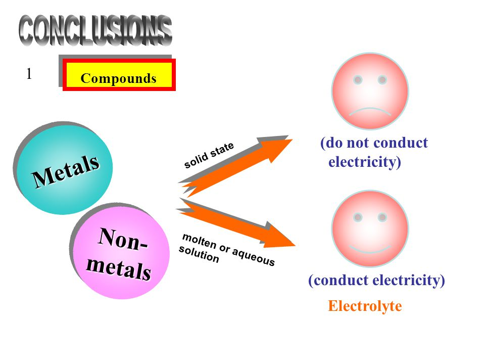 MetalsMetals Non-metalsNon-metals 1 Compounds solid state molten or aqueous solution (conduct electricity) (do not conduct electricity) Electrolyte