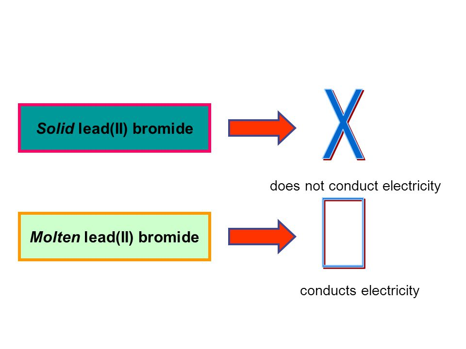 Why ionic compound is an electrolyte ? How do ionic compound conduct electricity in molten or aqueous state?