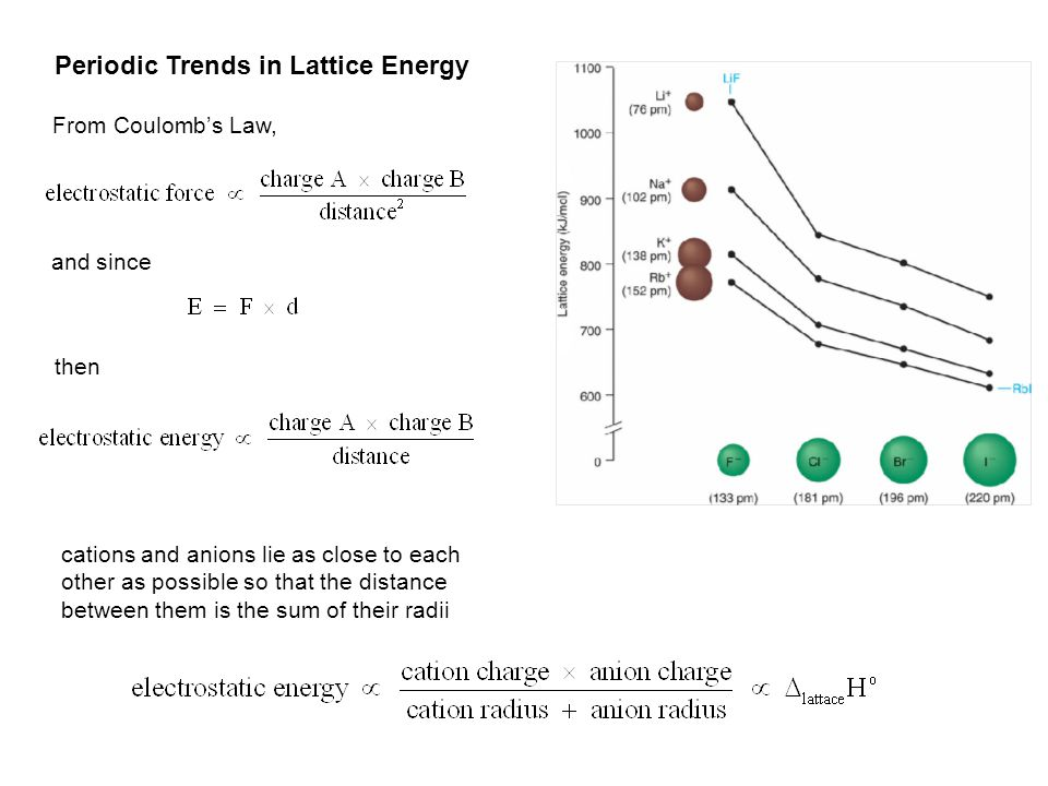 Periodic Trends in Lattice Energy From Coulomb's Law, and since then cations and anions lie as close to each other as possible so that the distance between them is the sum of their radii