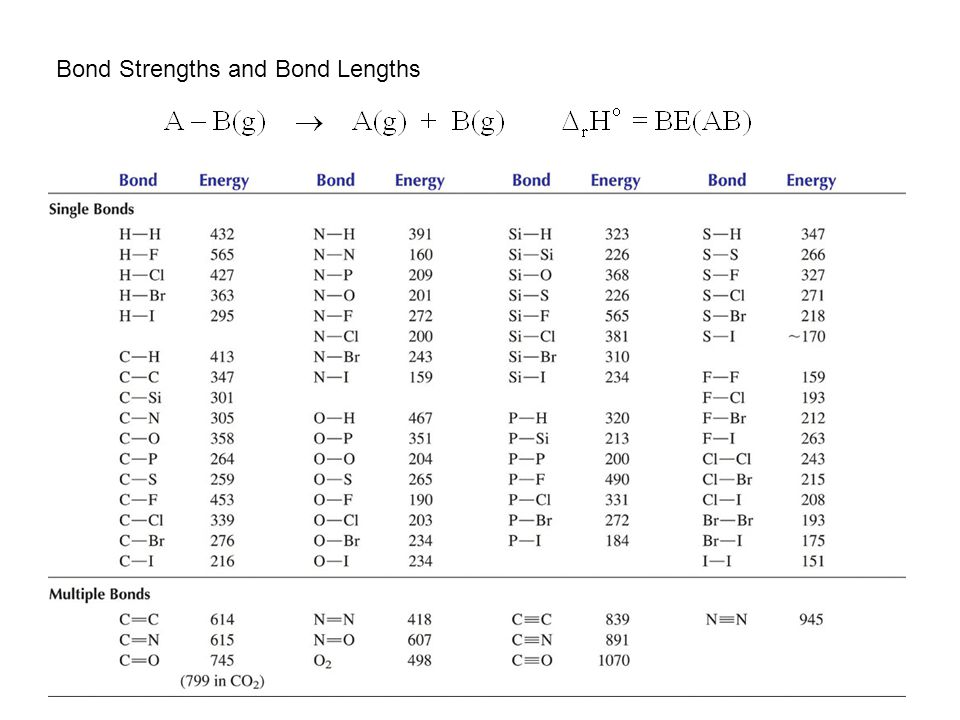 Bond Strengths and Bond Lengths