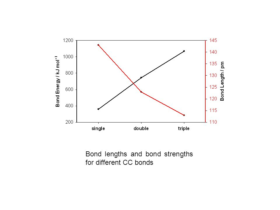 Bond lengths and bond strengths for different CC bonds