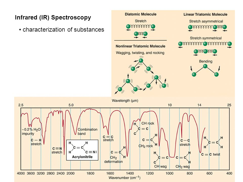 Infrared (IR) Spectroscopy characterization of substances