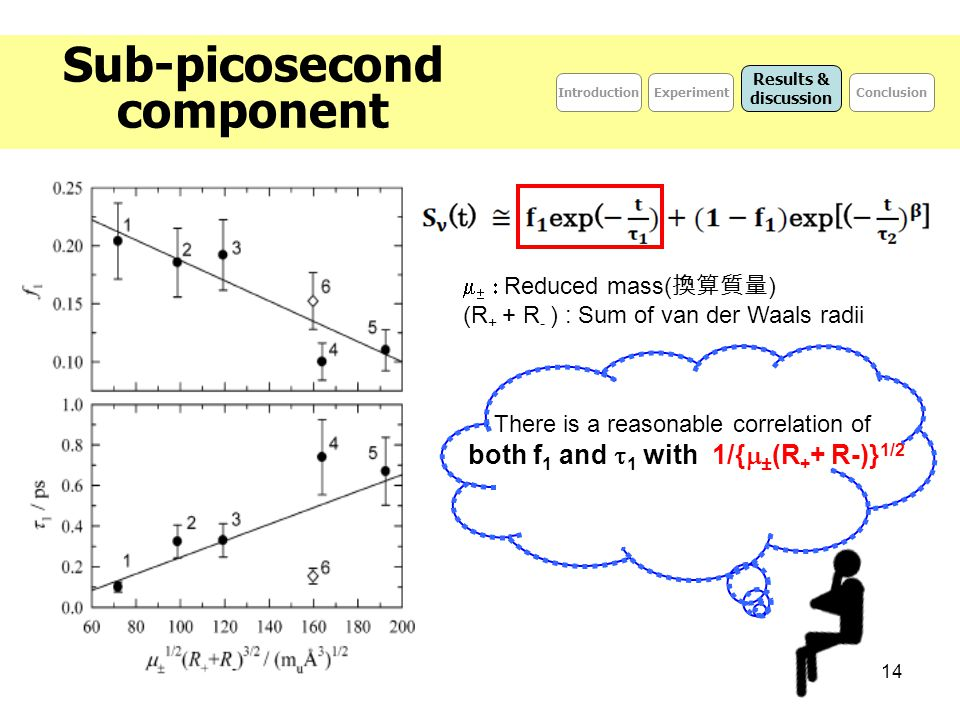 14 Sub-picosecond component IntroductionConclusionExperiment Results & discussion    Reduced mass( 換算質量 ) (R + + R - ) : Sum of van der Waals rad