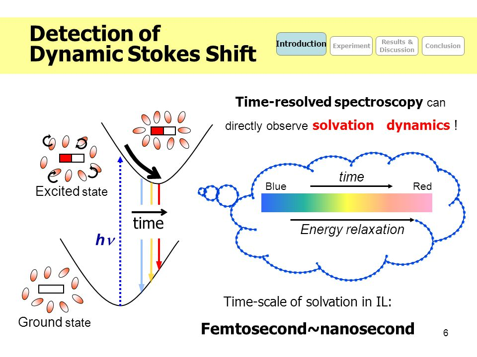 6 Detection of Dynamic Stokes Shift Time-resolved spectroscopy can directly observe solvation dynamics ! Excited state h Ground state time Introductio