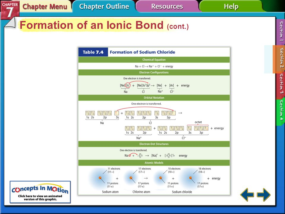 Section 7-2 Formation of an Ionic Bond The electrostatic force that holds oppositely charged particles together in an ionic compound is called an ionic bond.ionic bond Compounds that contain ionic bonds are called ionic compounds.ionic compounds Binary ionic compounds contain only two different elements—a metallic cation and a nonmetallic anion.
