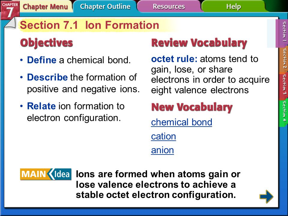 Section 7-3 Formulas for Ionic Compounds (cont.) A formula unit represents the simplest ratio of the ions involved.formula unit Monatomic ions are one-atom ions.Monatomic ions