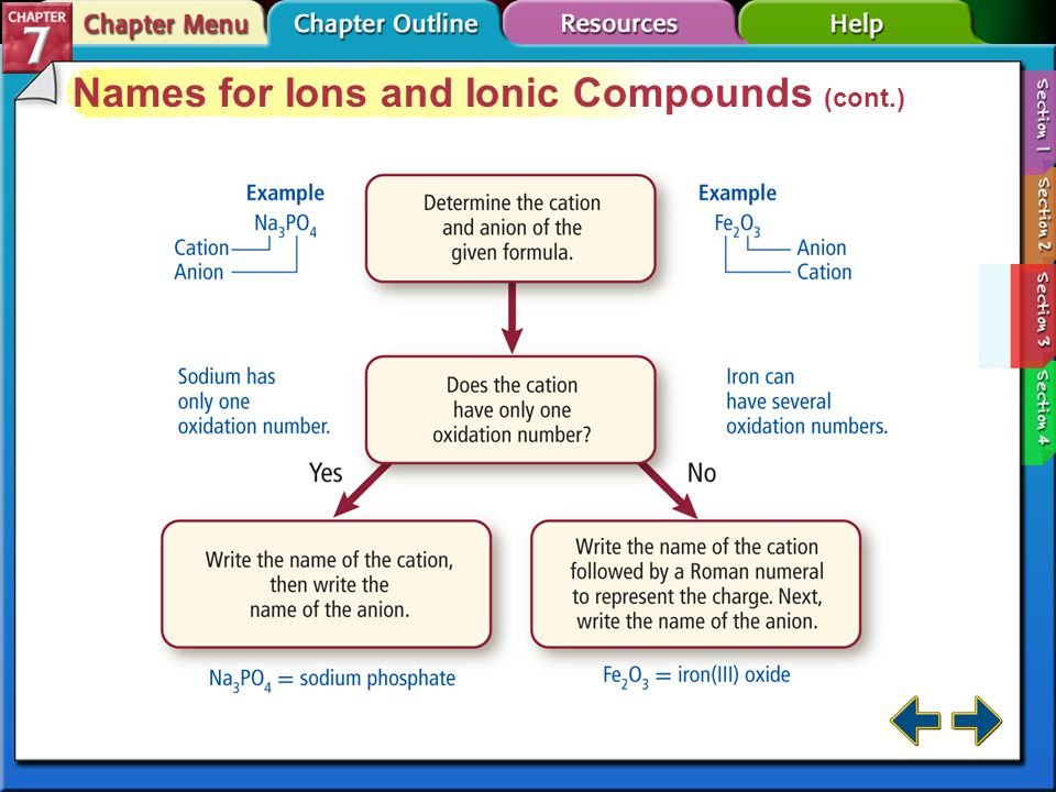 Section 7-3 Names for Ions and Ionic Compounds (cont.) Chemical nomenclature is a systematic way of naming compounds.