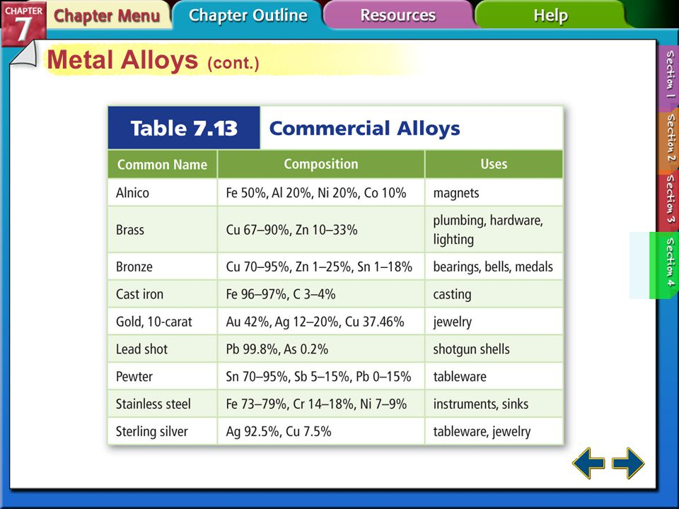 Section 7-4 Metal Alloys An alloy is a mixture of elements that has metallic properties.alloy The properties of alloys differ from the elements they contain.