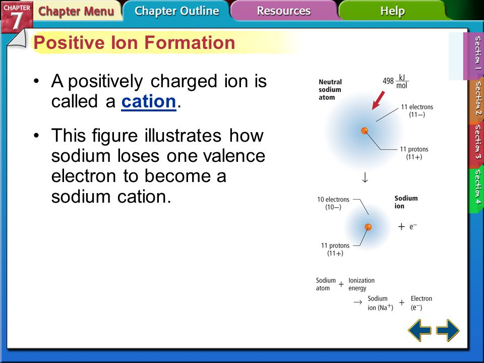 Section 7-1 Positive Ion Formation A positively charged ion is called a cation.cation This figure illustrates how sodium loses one valence electron to become a sodium cation.