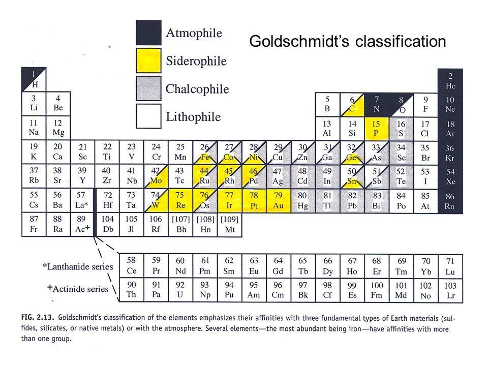 Goldschmidt's classification