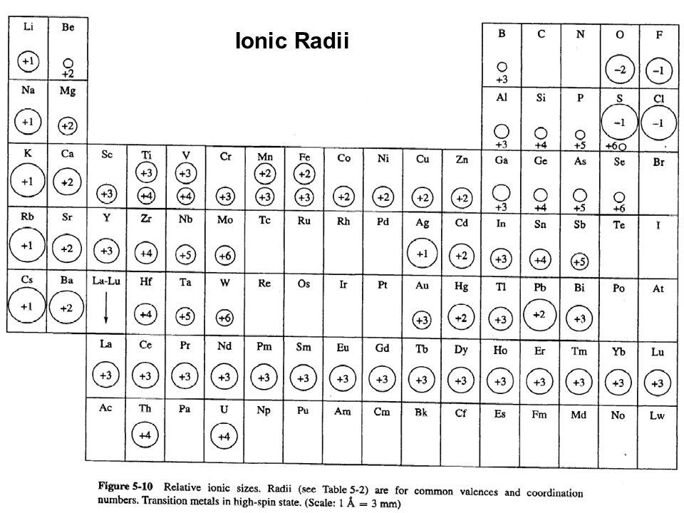 Ionic Radii