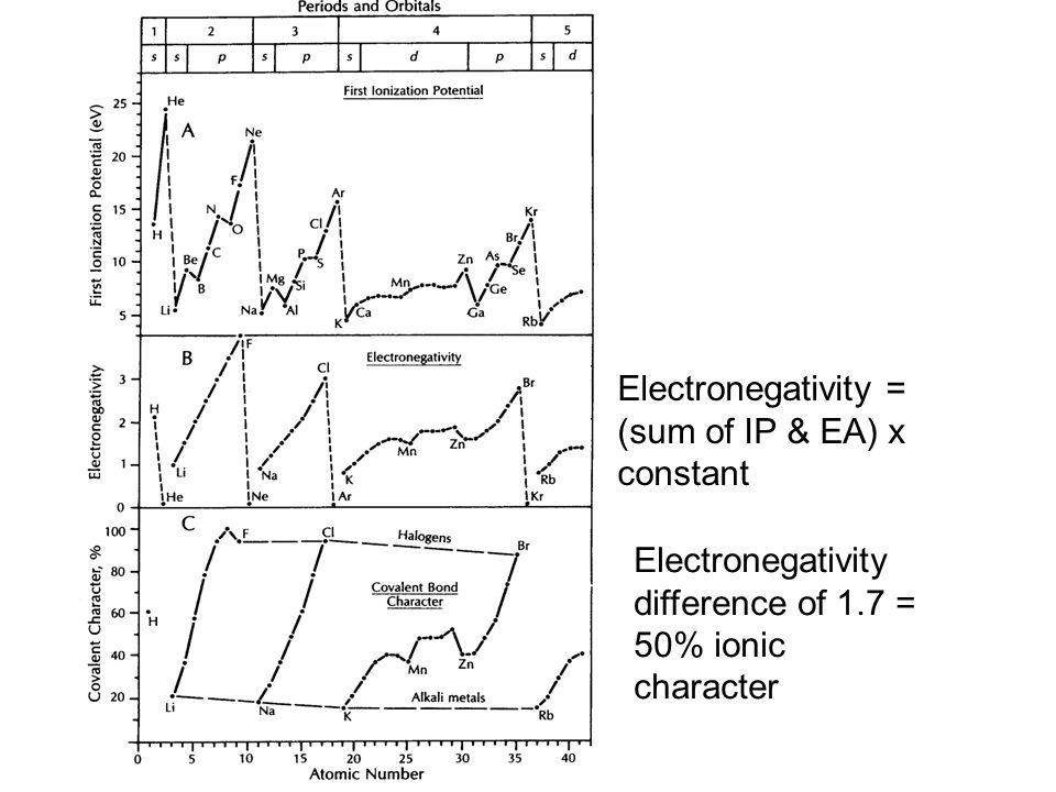 Electronegativity differences : Examples: >2.1 - high ionic character (electrons exchanged)halite, Mg-O, Ca-O, K-O, Na-O bonds in silicates, carbonates and other oxidiized complex anions 1.6-2.1 - metal and non-metal - weak ionic characterFe-O, also Ti, V, Cr-O bonds in silicates 1.6-2.1 - nonmetals - polar covalent bondRare (except for Si-O) 0.5-1.6 - polar covalent bondFe-S, also Ni, Cu, Pb, Hg bonds in sulfides also C-O, S-O, Si-O, P-O, N-O in complex ions <0.5 - nonmetals - non -polar covalent bond Graphite, sulfur, realgar, orpiment, <0.5 - high electronegativity metalsGold, silver, platinum group, metallic bonding
