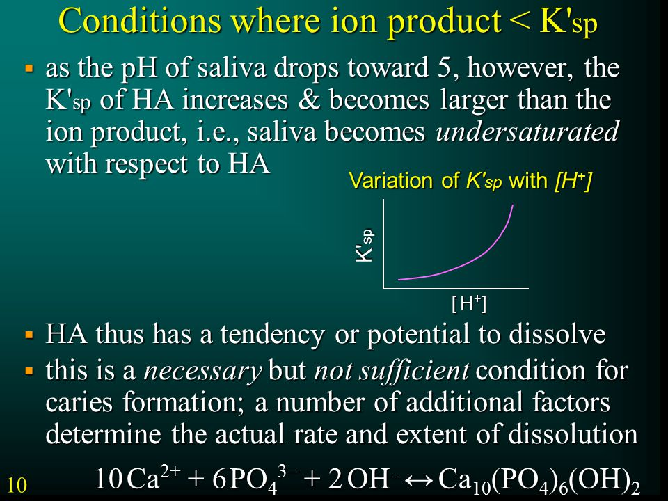 Conditions where ion product < K sp  as the pH of saliva drops toward 5, however, the K sp of HA increases & becomes larger than the ion product, i.e., saliva becomes undersaturated with respect to HA  HA thus has a tendency or potential to dissolve  this is a necessary but not sufficient condition for caries formation; a number of additional factors determine the actual rate and extent of dissolution K sp [ H+][ H+][ H+][ H+] Variation of K sp with [H + ] 10 10 Ca 2+ + 6 PO 4 3 – + 2 OH – ↔ Ca 10 (PO 4 ) 6 (OH) 2