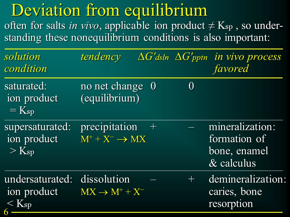 Deviation from equilibrium often for salts in vivo, applicable ion product ≠ K sp, so under- standing these nonequilibrium conditions is also important: solutiontendency  G dsln  G pptn in vivo process condition favored saturated:no net change00 ion product(equilibrium) = K sp supersaturated:precipitation+–mineralization: ion product M + + X –  MX formation of > K sp bone, enamel & calculus undersaturated:dissolution–+demineralization: ion product MX  M + + X – caries, bone < K sp resorption 6