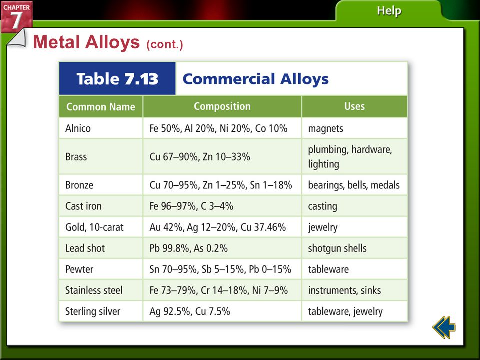 Section 7-4 Metal Alloys An alloy is a mixture of elements that has metallic properties.alloy The properties of alloys differ from the elements they c