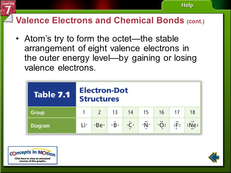 Section 7-1 Valence Electrons and Chemical Bonds A ____________ ________ is the force that holds two atoms together. Chemical bonds form by the attrac