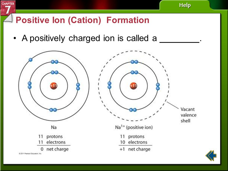 Section 7-1 Valence Electrons and Chemical Bonds (cont.) Atom's try to form the octet—the stable arrangement of eight valence electrons in the outer e