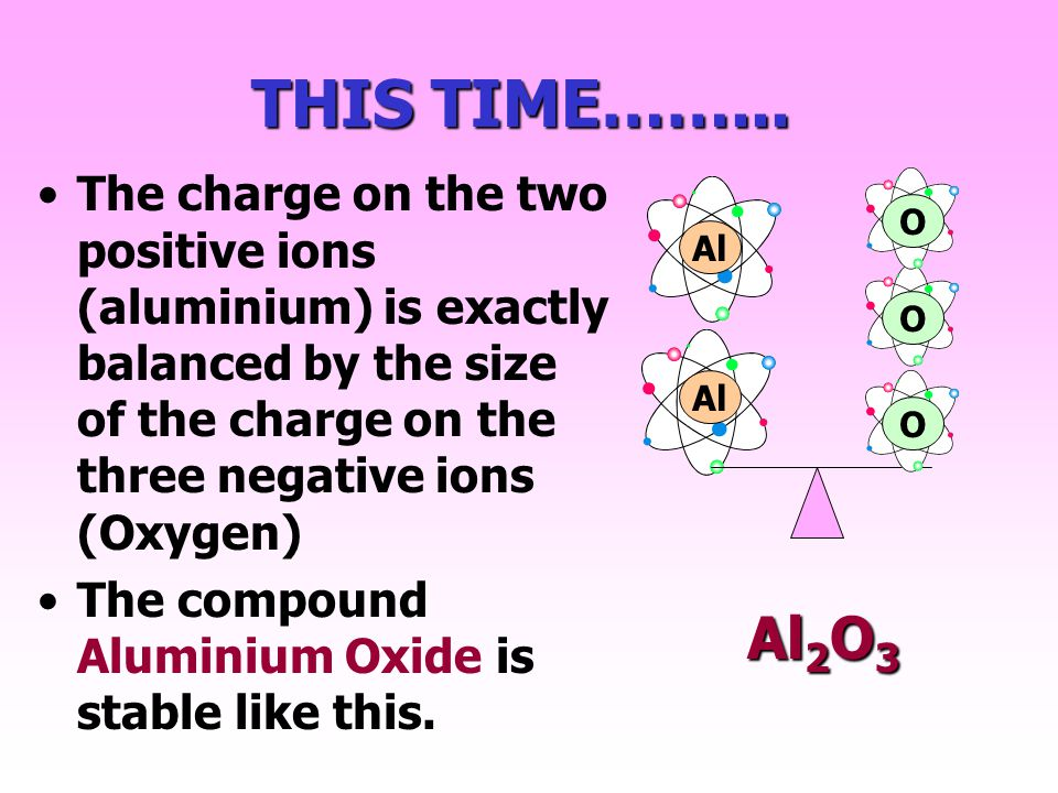 You need three oxide ions to balance the charge on two aluminium ions Al 3+ Total charge = +6 O -2 O -2 O -2 Total charge = -6