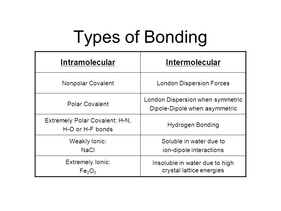 Comparing Intermolecular Forces Compound London Dispersion (Total number of electrons?) Dipole- Dipole (AXE?) Hydrogen Bonding (H-F, H-N, H-O) Weakly Ionic (Ions with low charges) Strongly ionic (Both ions have charges >2 Usually Insoluble in H 2 O) NaCl Sodium chloride C 6 H 14 Hexane