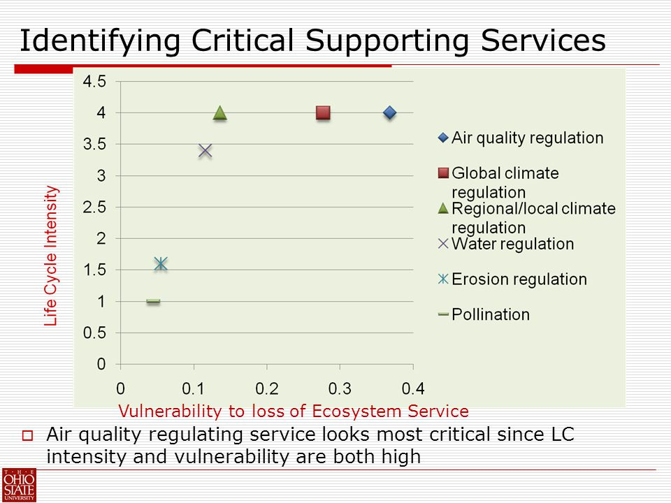 Vulnerability to loss of Ecosystem Service Identifying Critical Supporting Services  Air quality regulating service looks most critical since LC intensity and vulnerability are both high