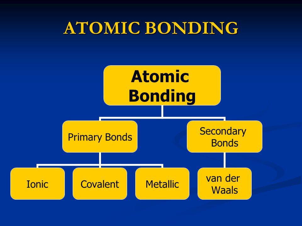 ATOMIC BONDING Atomic Bonding Primary Bonds IonicCovalentMetallic Secondary Bonds van der Waals