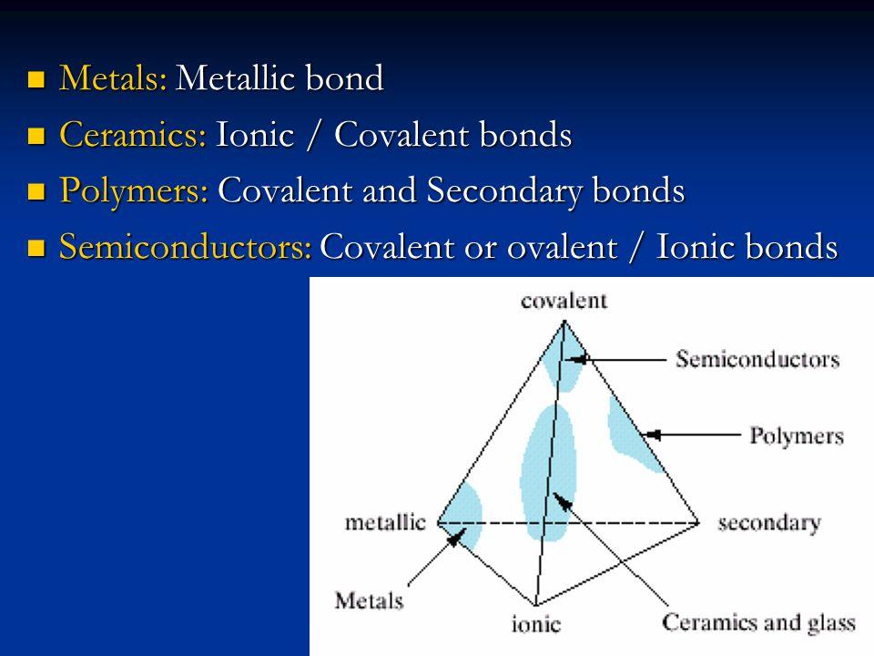 Metals: Metallic bond Metals: Metallic bond Ceramics: Ionic / Covalent bonds Ceramics: Ionic / Covalent bonds Polymers: Covalent and Secondary bonds P