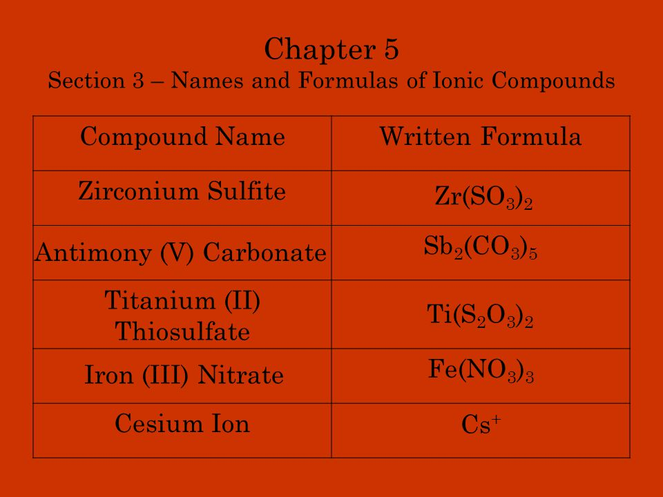 Chapter 5 Section 3 – Names and Formulas of Ionic Compounds Compound NameWritten Formula Zirconium Sulfite Sb 2 (CO 3 ) 5 Titanium (II) Thiosulfate Fe