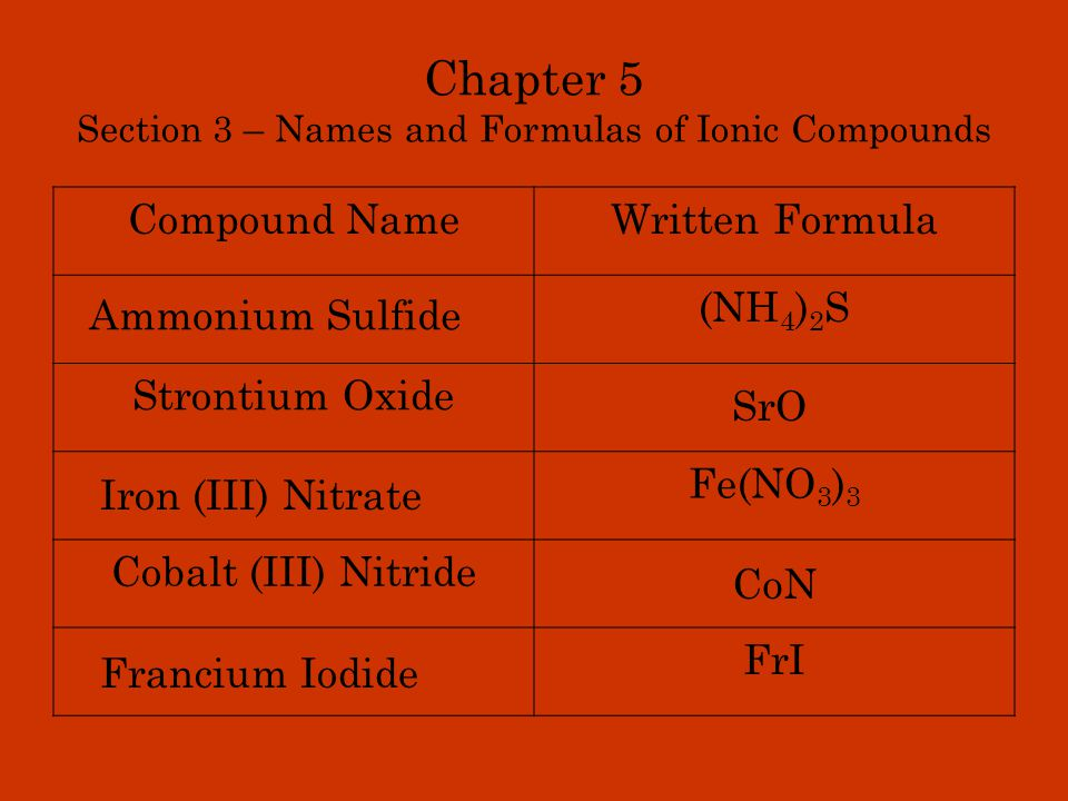 Chapter 5 Section 3 – Names and Formulas of Ionic Compounds Compound NameWritten Formula (NH 4 ) 2 S Strontium Oxide Fe(NO 3 ) 3 Cobalt (III) Nitride