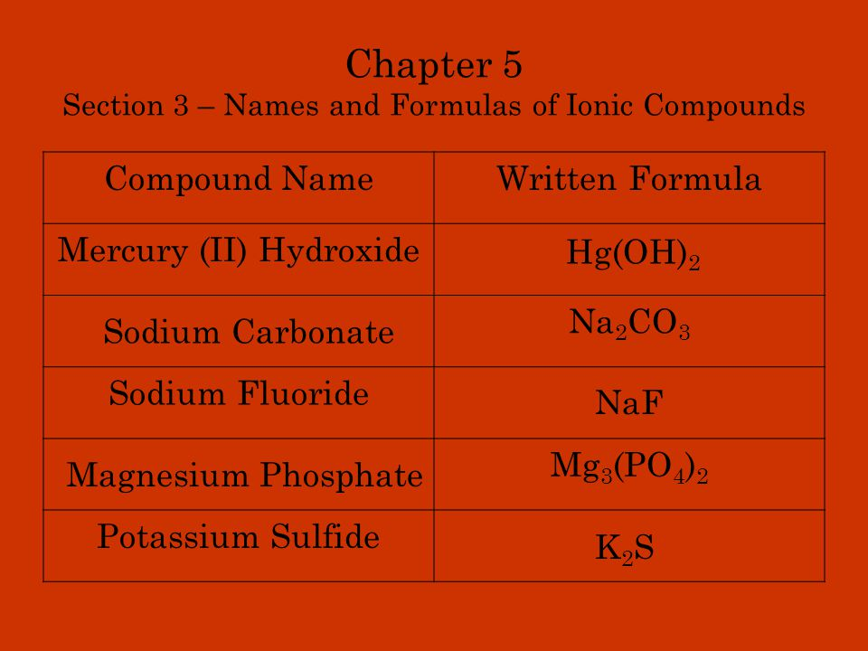 Chapter 5 Section 3 – Names and Formulas of Ionic Compounds Compound NameWritten Formula Gallium W4C6W4C6 Rubidium Selenide I-I- Manganese (III) Permanganate Ga Rb 2 Se Mn(MnO 4 ) 3 Iodide Ion Tungsten Carbide
