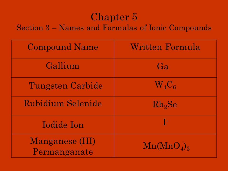 Chapter 5 Section 3 – Names and Formulas of Ionic Compounds Compound NameWritten Formula NH 4 HSO 4 Osmium (IV) Chlorite Li 3 P Gold (I) Thiocyanate Ni(C 2 H 3 O 2 ) 3 Ammonium Hydrogen Sulfate Lithium Phosphide Os(ClO 2 ) 4 Nickel (III) Acetate AuSCN