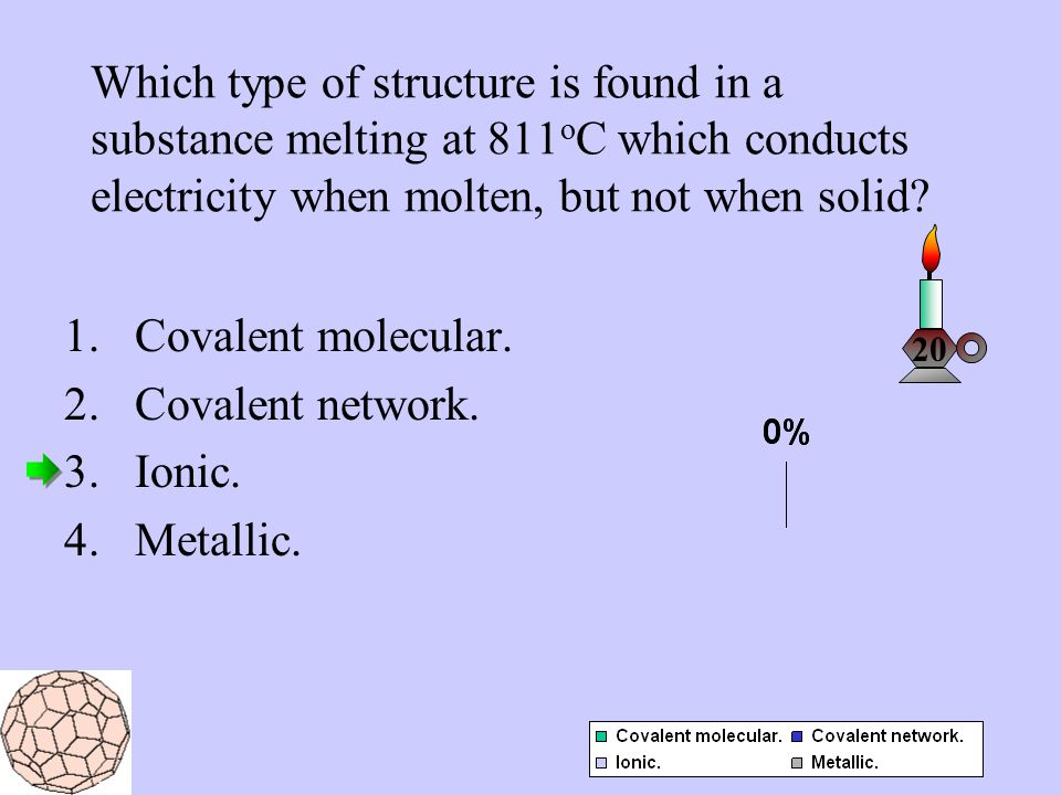 Which type of structure is found in a substance melting at 811 o C which conducts electricity when molten, but not when solid.