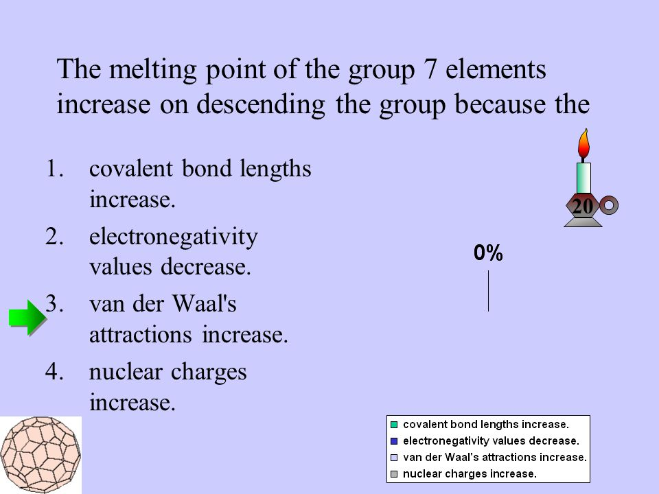 The melting point of the group 7 elements increase on descending the group because the 1.covalent bond lengths increase. 2.electronegativity values de