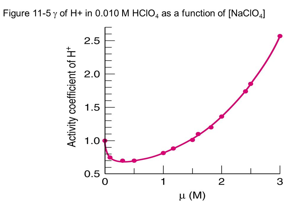 Figure 11-5  of H+ in 0.010 M HClO 4 as a function of [NaClO 4 ]