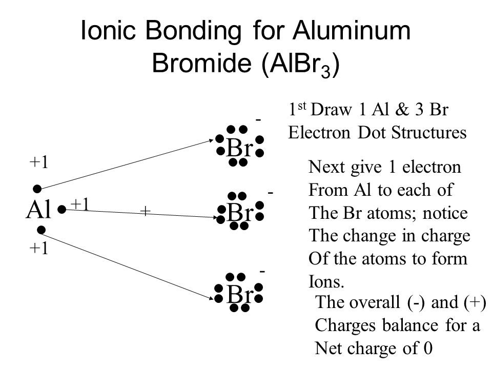 Ionic Bonding for Aluminum Bromide (AlBr 3 ) Al Br + - +1 - - 1 st Draw 1 Al & 3 Br Electron Dot Structures Next give 1 electron From Al to each of The Br atoms; notice The change in charge Of the atoms to form Ions.