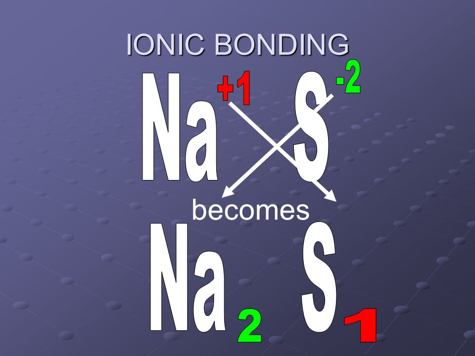 To find the name of an ionic compound IONIC BONDING Name the positive element (metal) first Name the negative element (nonmetal) last Change the ending of the nonmetal to -ide