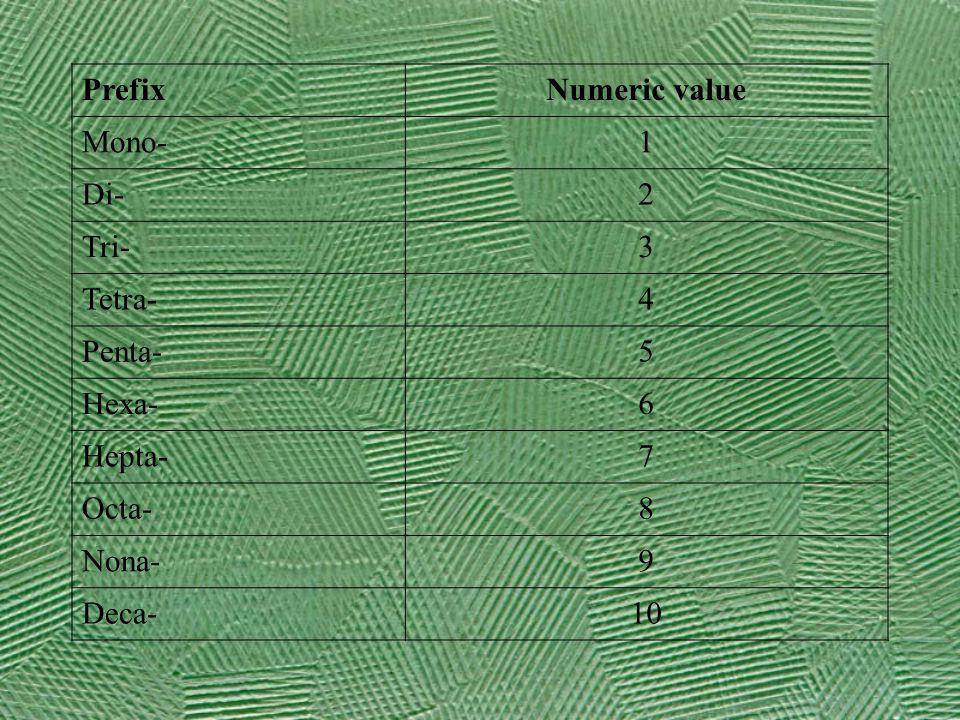 PrefixNumeric value Mono-1 Di-2 Tri-3 Tetra-4 Penta-5 Hexa-6 Hepta-7 Octa-8 Nona-9 Deca-10