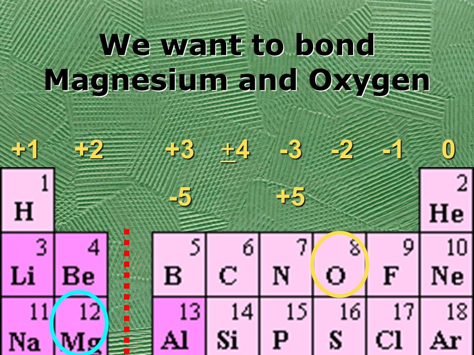 We want to bond Magnesium and Oxygen -3+5 +4+4+4+40-2+2+3-5+1