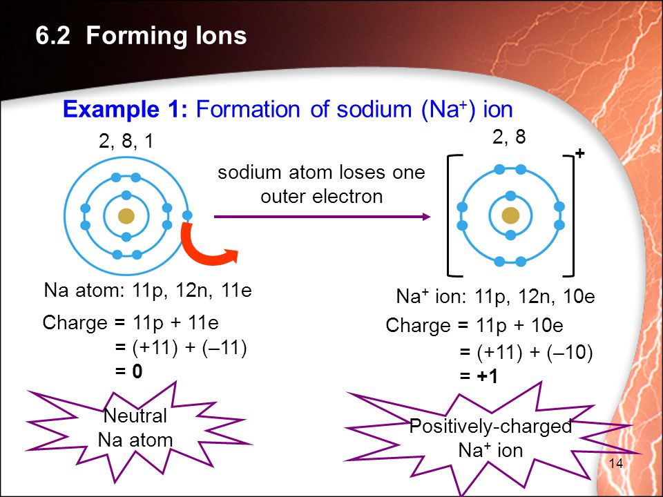 Na atom: 11p, 12n, 11e 2, 8, 1 2, 8 sodium atom loses one outer electron + Neutral Na atom Positively-charged Na + ion Charge = 11p + 11e = (+11) + (–11) = 0 Na + ion: 11p, 12n, 10e Charge = 11p + 10e = (+11) + (–10) = +1 14 6.2 Forming Ions Example 1: Formation of sodium (Na + ) ion