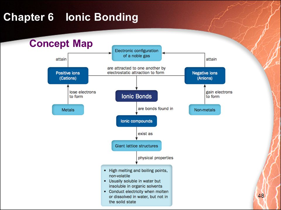 Concept Map 48 Chapter 6 Ionic Bonding