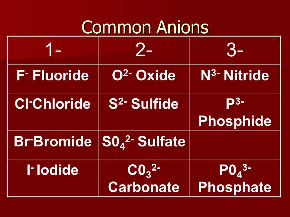 Common Anions 1-2-3- F - FluorideO 2- OxideN 3- Nitride Cl - ChlorideS 2- SulfideP 3- Phosphide Br - BromideS0 4 2- Sulfate I - IodideC0 3 2- Carbonate P0 4 3- Phosphate