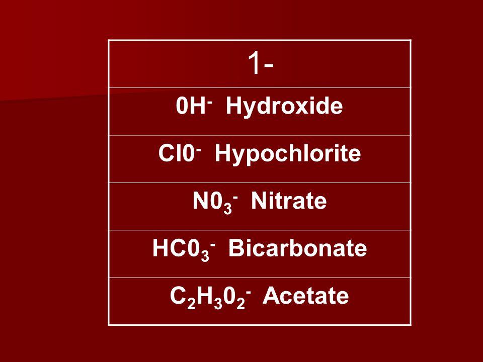 1- 0H - Hydroxide Cl0 - Hypochlorite N0 3 - Nitrate HC0 3 - Bicarbonate C 2 H 3 0 2 - Acetate