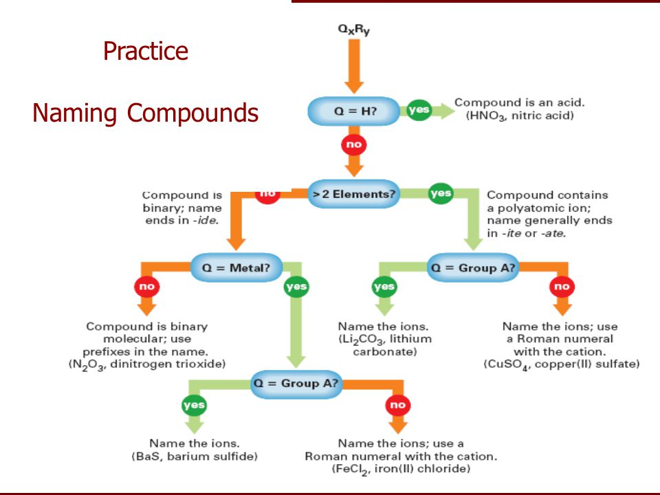 Practice Naming Compounds