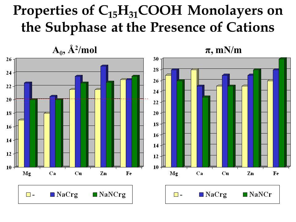 Structure of Cu 2+ -content Compounds of Subphase, at pH 5.6 Cu(CH 3 COO) 2, Cu 2+, CuOH +, [Cu(H 2 O) 6 ] 2+, Cu 2+ (OH - )(CH 3 COO - ), CH 3 COOH, complexes medicine with Cu 2+, Cu(OH) 2, Cu(C 15 H 31 COO) 2 [Cu 2+ ]>>[Cu(OH)] + Copper (II) – chelated complexes of bioflaonoids Complexes of Cu(II) with chromyl compounds I II III IV