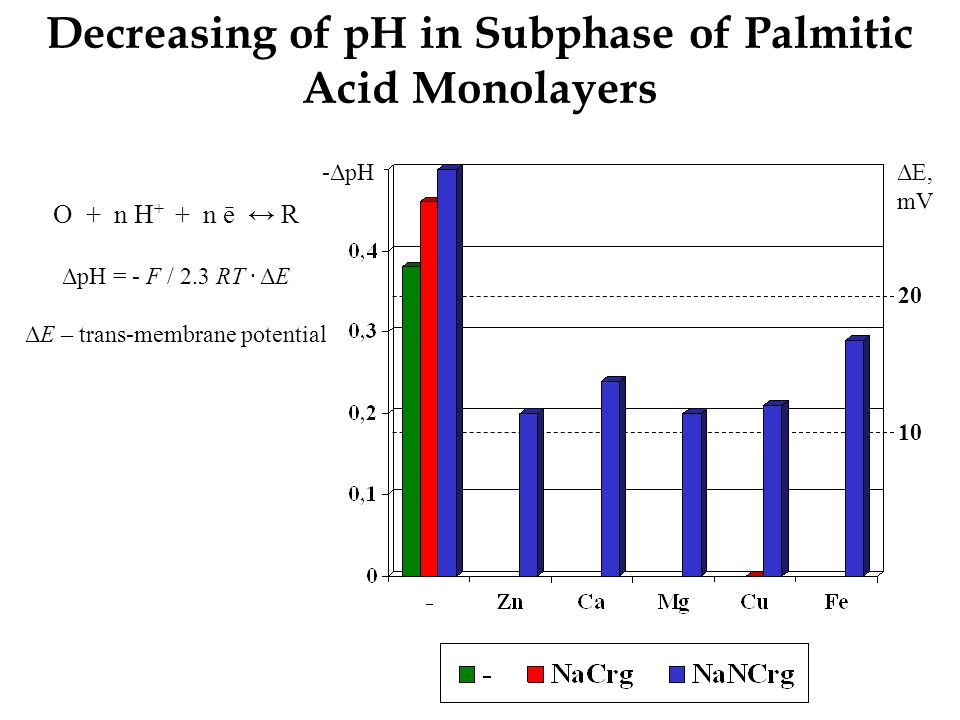 Decreasing of pH in Subphase of Palmitic Acid Monolayers 10 20 -ΔpHΔE, mV O + n H + + n ē ↔ R ΔpH = - F / 2.3 RT ∙ ΔE ΔE – trans-membrane potential