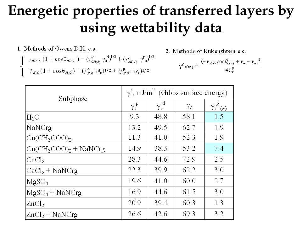 Energetic properties of transferred layers by using wettability data